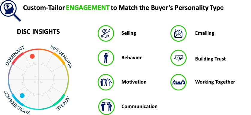custom-Tailor engagement to match the buyer DISC